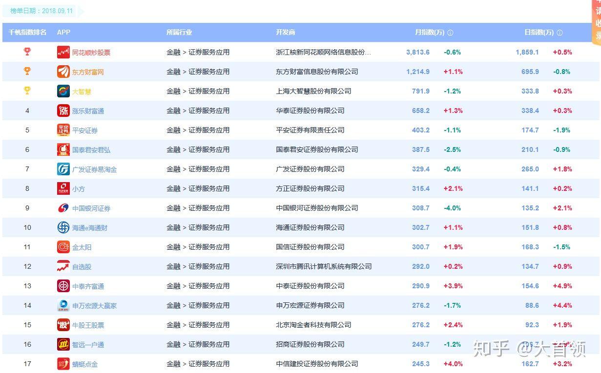 股票开户佣金最低-来看最新的证券开户对比!