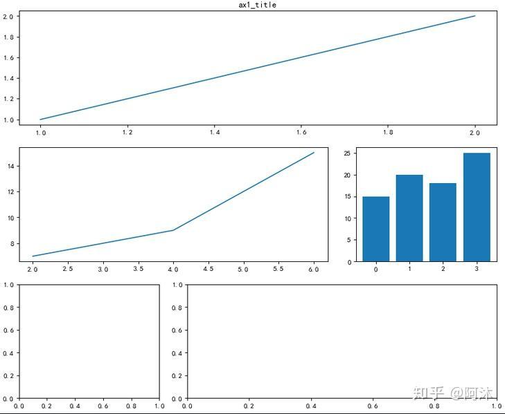 【转】Python 中利用 Matplotlib 绘制多图并合并展示