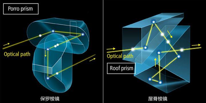给新手选购望远镜的几点建议及望远镜基础常识插图(6)