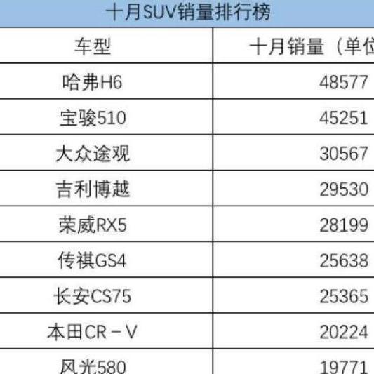 2012年suv销量排行_suv销量排行榜 - 知乎