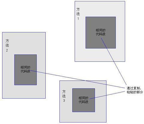 《Spring AOP 实现原理与 CGLIB 应用》