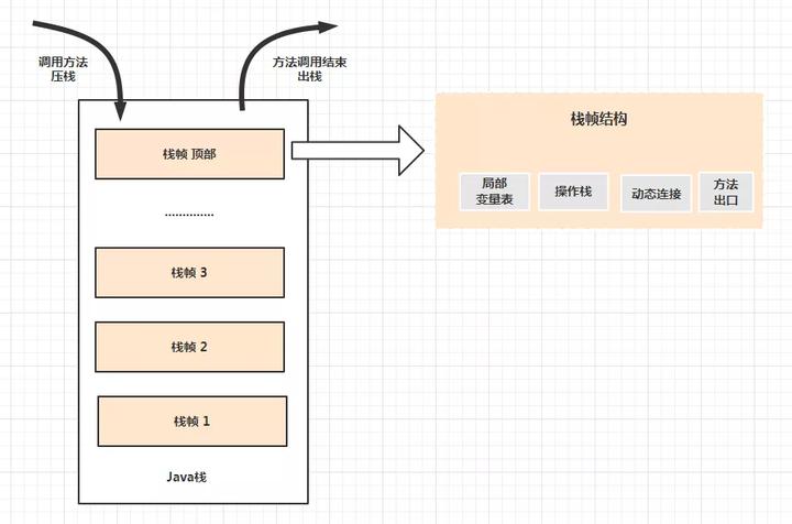 Java内存区域,Java内存模型
