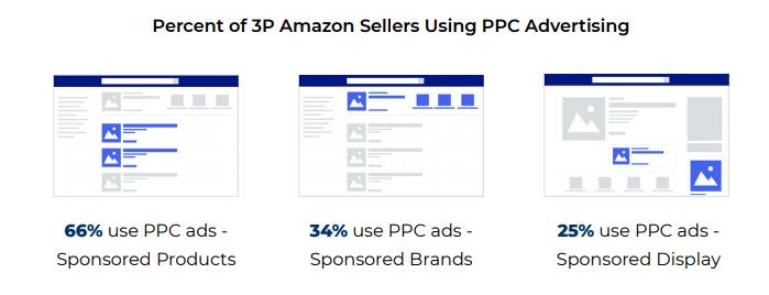 问渠那得清如许,为有源头活水来                            —-浅谈亚马逊平台三大类广告的现状和未来插图6