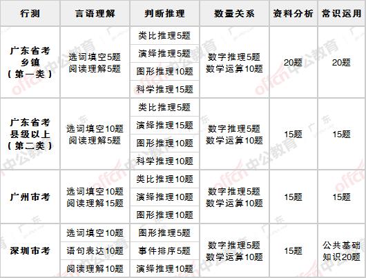 行政能力测试常识_2020广东省考、广州市考和深圳市考的区别_广东中公教育