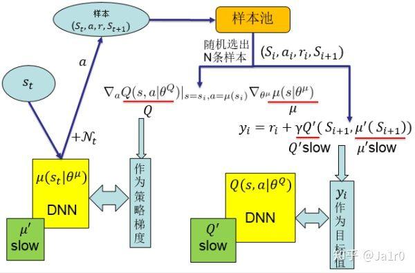 DDPG的整体结构