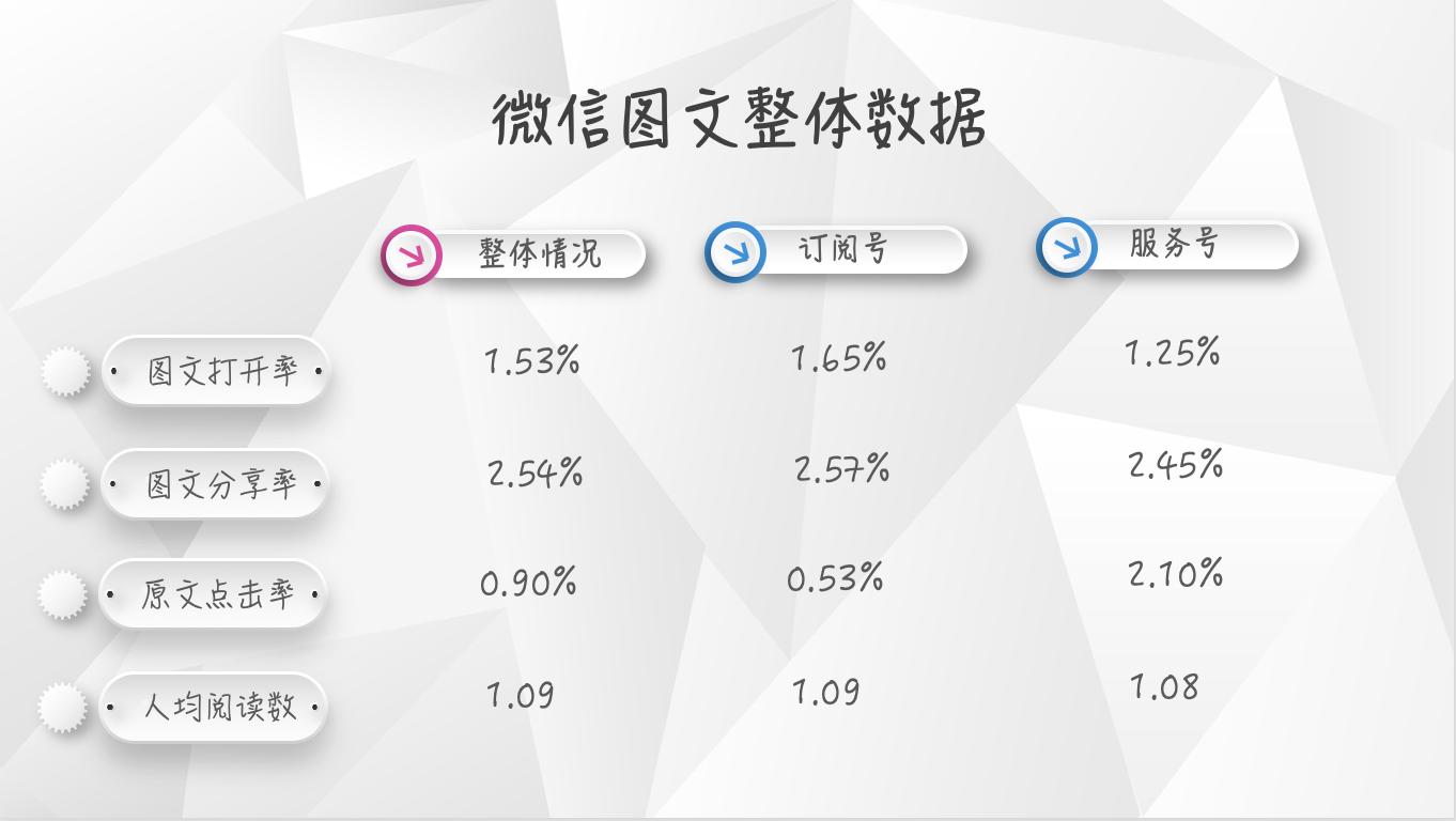【独家】2018年11月微信公众号图文群发数据报告插图(1)