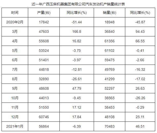 玉柴2021年销量情况-2021年广西玉柴机器-汽车发动机产量统计表-发电机组厂家信息表