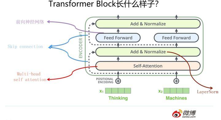 Transformer Block