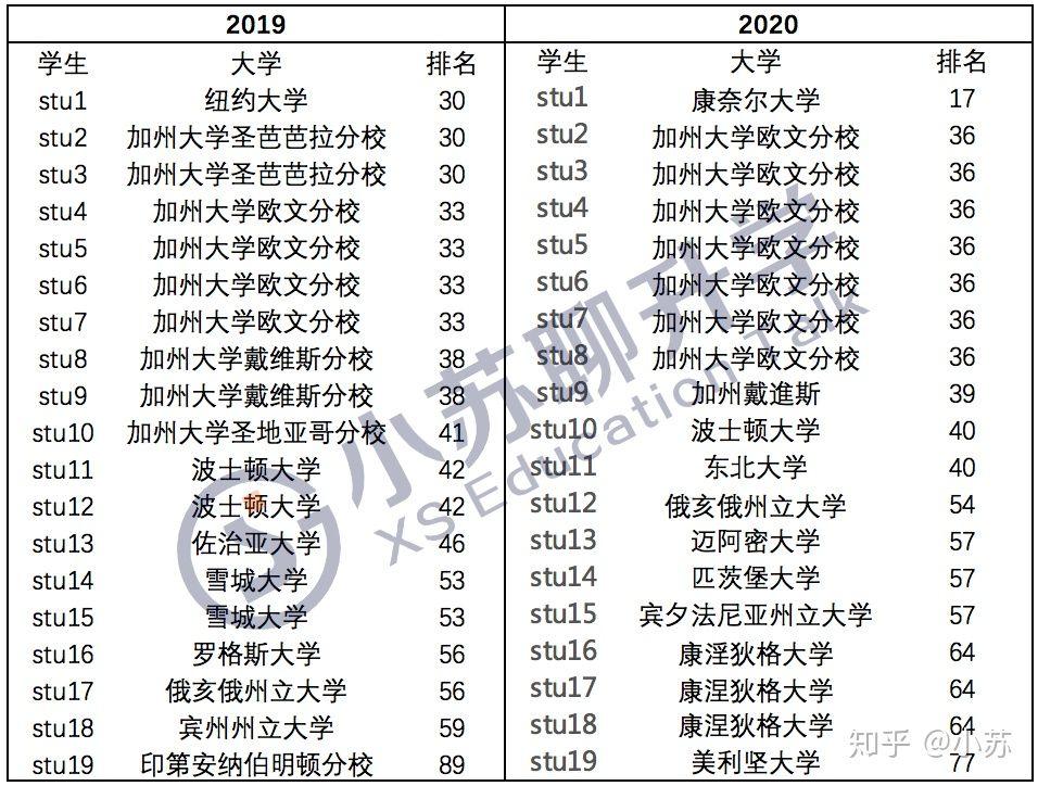 2018-2020 苏外国际部美本英本录取数据对比