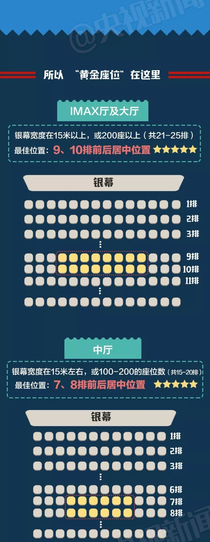 看电影坐第几排最好(电影院的最佳座位怎么选)