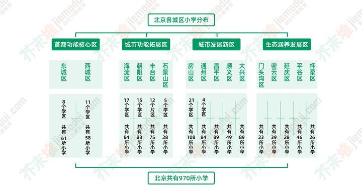 在北京为什么非京籍幼升小那么难?(图4)