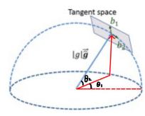 从零手写VIO——(六)VINS 初始化和 VIO 系统插图(75)