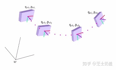 从零手写VIO——(三)基于优化的 IMU 与视觉信息融合(下篇)插图(37)