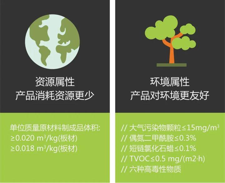 一分钟看懂绿色产品认证插图5