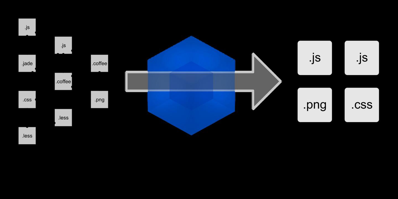 彻底解决Webpack打包性能问题