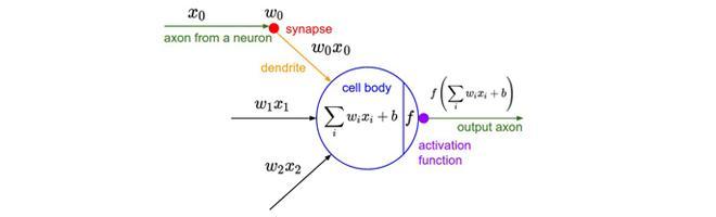 CS231n课程笔记翻译:神经网络笔记1(上)