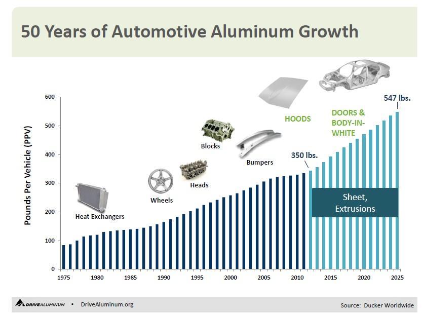 全铝车身技术的今天和未来