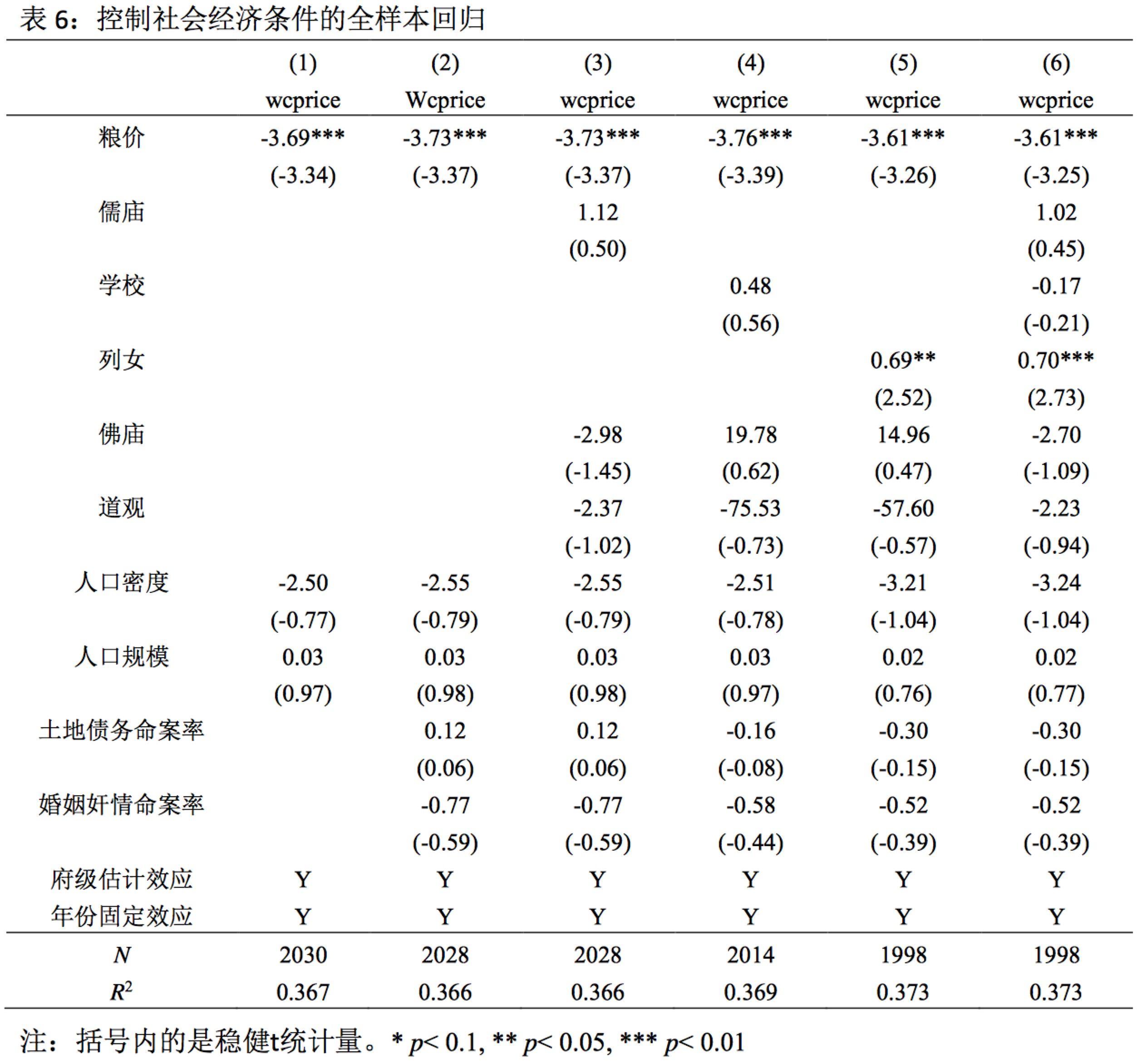 陈志武:清代妻妾价格研究 ——传统社会里女性如何被用作避险资产?