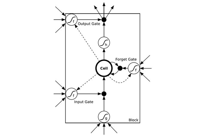 图7 LSTM的模样