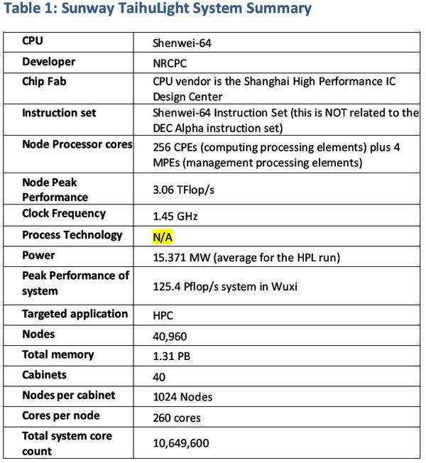 神威太湖之光所使用的处理器指令集是什么类型