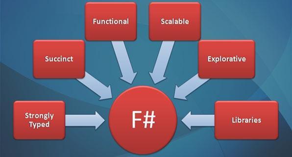 【转载】JavaScript函数式编程(三)