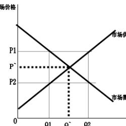 现代经济学