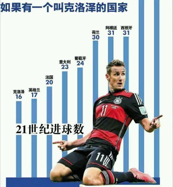 克洛泽世界纪录_克洛泽在德国足球史上是什么地位? - 知乎