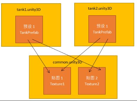 Unity3D热更新LuaFramework入门实战(2)——资源热更新 Unity3D教程 第11张