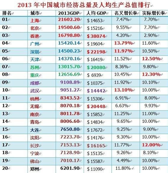 上海和武汉各区gdp_2017年武汉各区GDP排名出炉,猜猜江夏排第几