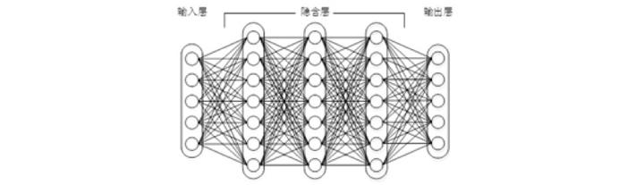 图1上下层神经元全部相连的神经网络——多层感知机