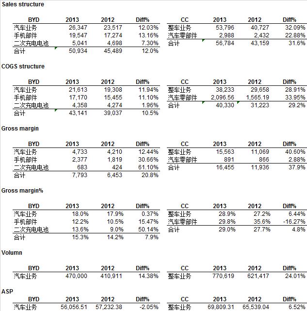 财务分析(02)---- 销售与增长 - 外部视角