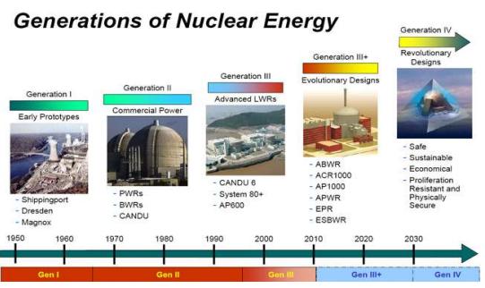 【前沿---第四代反应堆之欧洲铅冷快中子堆介绍】