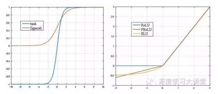 深度学习中的激活函数导引