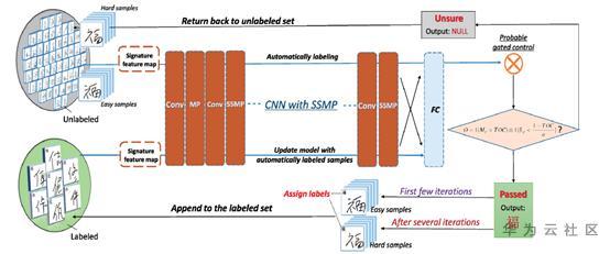 v2 008db8a23ec38a0d3f4a8ab529fed347 r - 拯救深度学习:标注数据不足下的深度学习方法