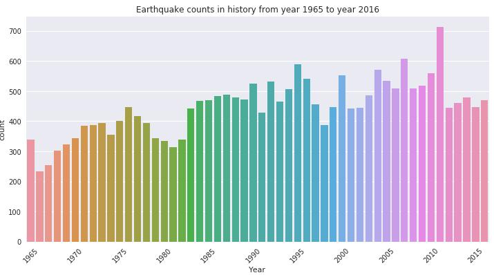 seaborn可视化之heatmap & time series & regression - 知乎