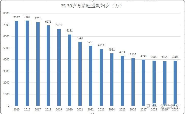 2020中国人口预测_中国人口预计从2020年开始减少吗