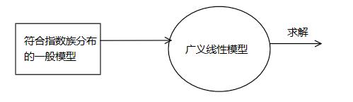 广义线性模型(Generalized Linear Model)