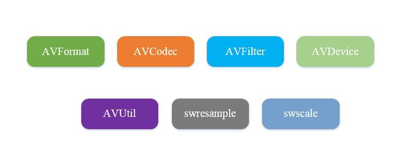 FFmpeg概述及编码支持- 知乎