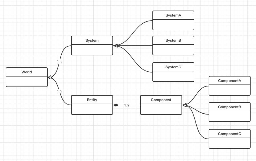 游戏开发中的ECS 架构概述