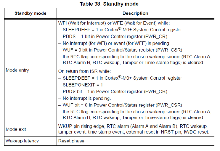 Stm32l0 Stop Mode