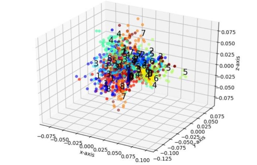 数据降维算法-从PCA到LargeVis