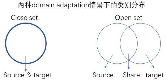 《小王爱迁移》系列之九:开放集迁移学习(Open Set)
