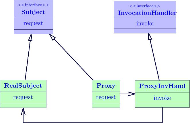 JDK动态代理与CGLib动态代理相关问题