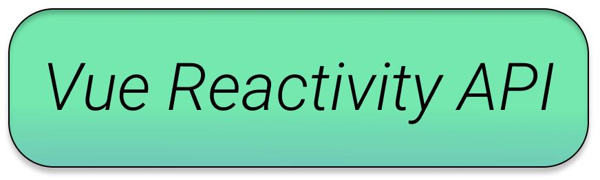 深入理解 Vue3 Reactivity API