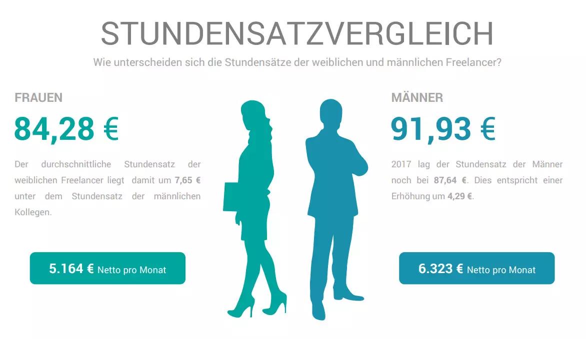 在德国做自由职业者,自由又多金