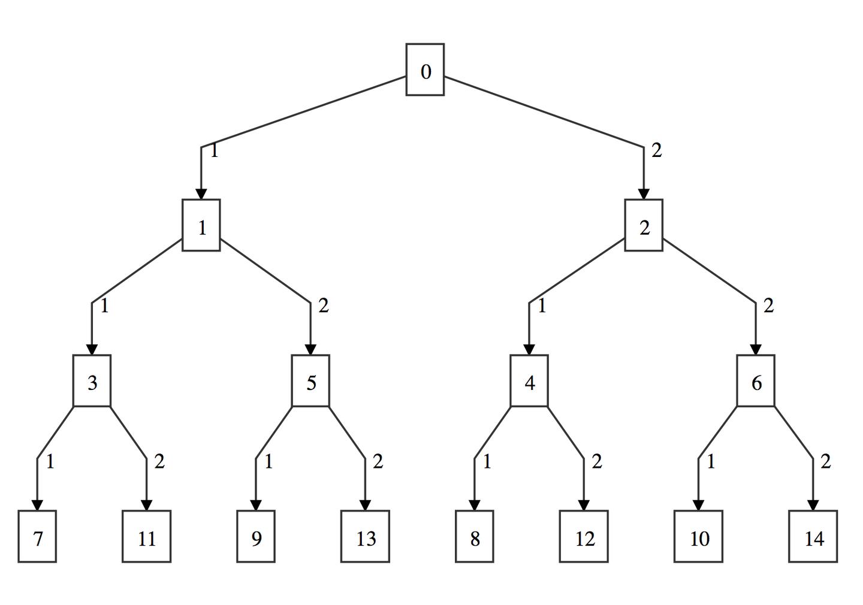 持久化数据结构学习笔记——序列
