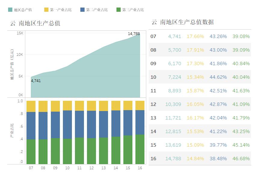 云南地区生产总值构成(2007-2016)
