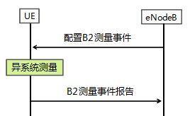 b2知乎_漫谈LTE的B1事件与B2事件 - 知乎