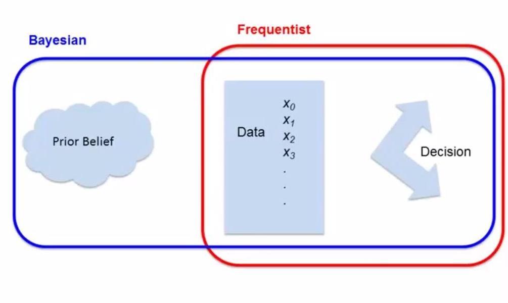 聊一聊机器学习的MLE和MAP:最大似然估计和最大后验估计