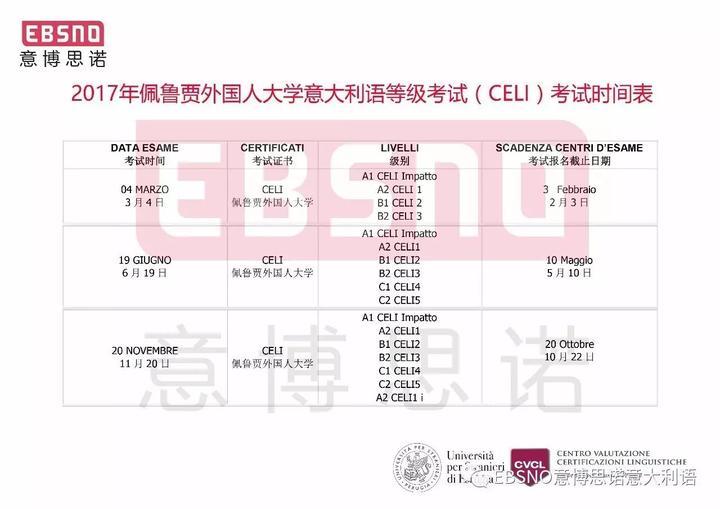 佩鲁贾外国人大学CELI考试全解析(附B1考试真题) - 知乎